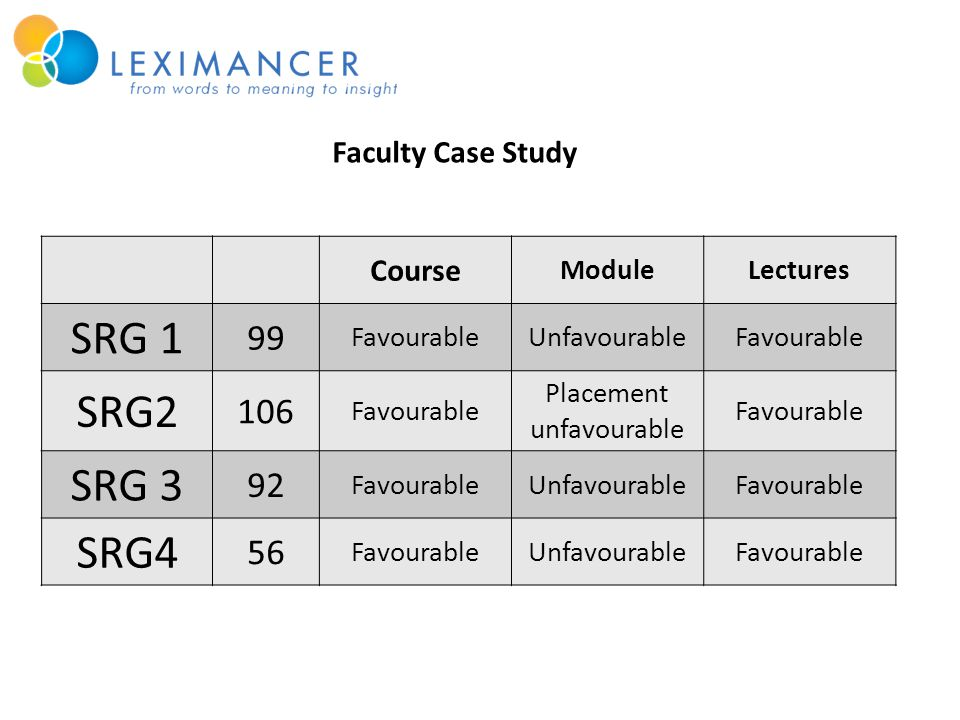 Course ModuleLectures SRG 1 99 FavourableUnfavourableFavourable SRG2 106 Favourable Placement unfavourable Favourable SRG 3 92 FavourableUnfavourableFavourable SRG4 56 FavourableUnfavourableFavourable Faculty Case Study