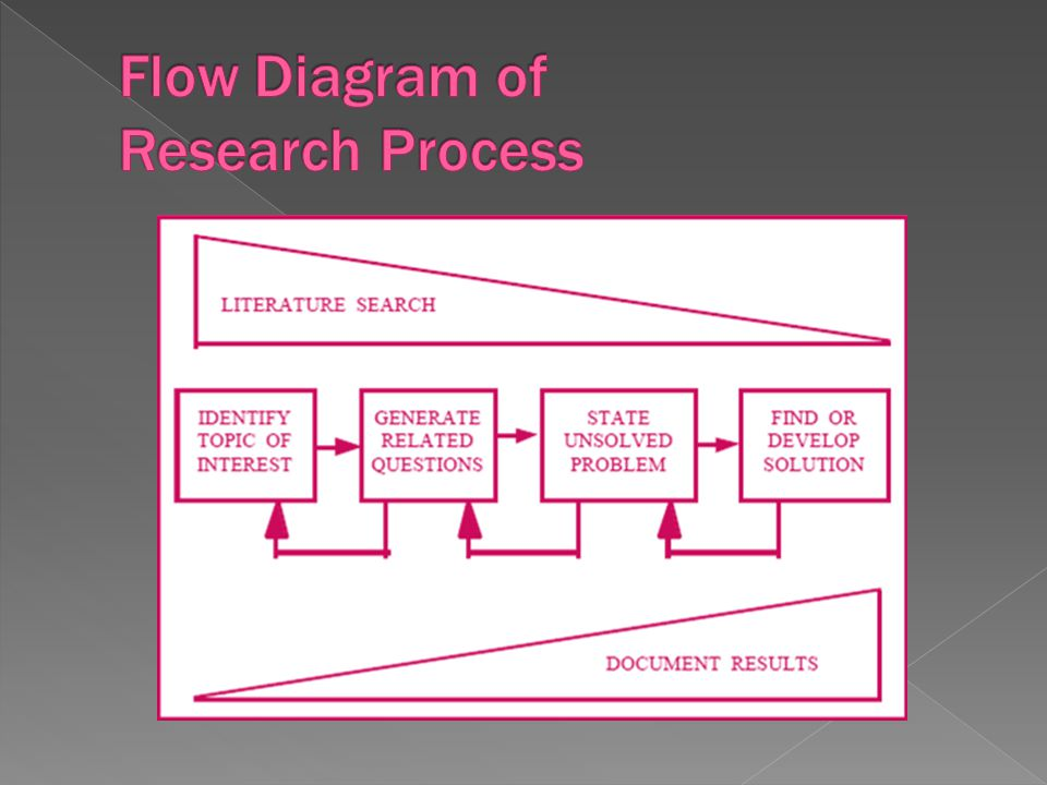  A reference list/bibliography documents research and provides the data necessary to identify and retrieve each source.