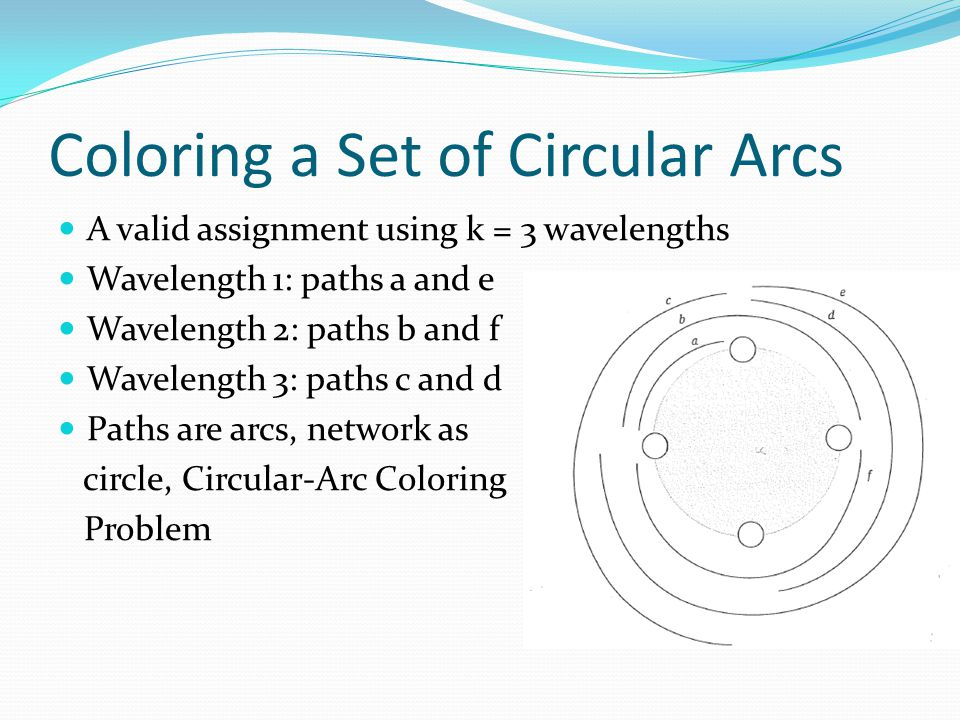 Coloring a Set of Circular Arcs A valid assignment using k = 3 wavelengths Wavelength 1: paths a and e Wavelength 2: paths b and f Wavelength 3: paths c and d Paths are arcs, network as circle, Circular-Arc Coloring Problem