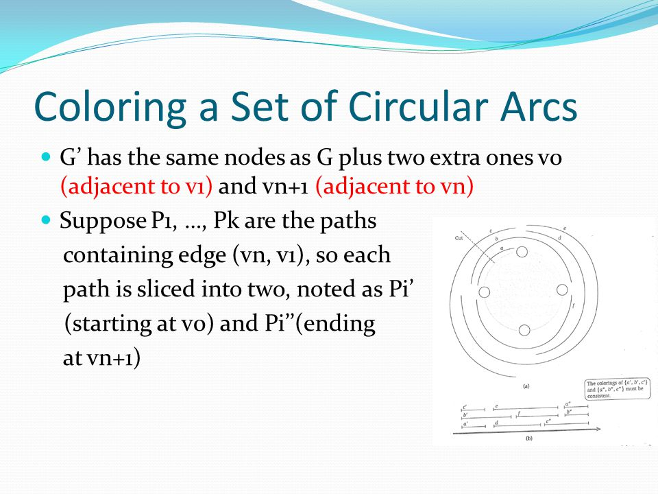 Coloring a Set of Circular Arcs G' has the same nodes as G plus two extra ones v0 (adjacent to v1) and vn+1 (adjacent to vn) Suppose P1, …, Pk are the paths containing edge (vn, v1), so each path is sliced into two, noted as Pi' (starting at v0) and Pi''(ending at vn+1)