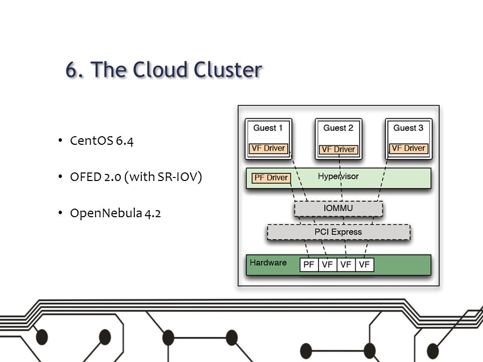 6. The Cloud Cluster CentOS 6.4 OFED 2.0 (with SR-IOV) OpenNebula 4.2