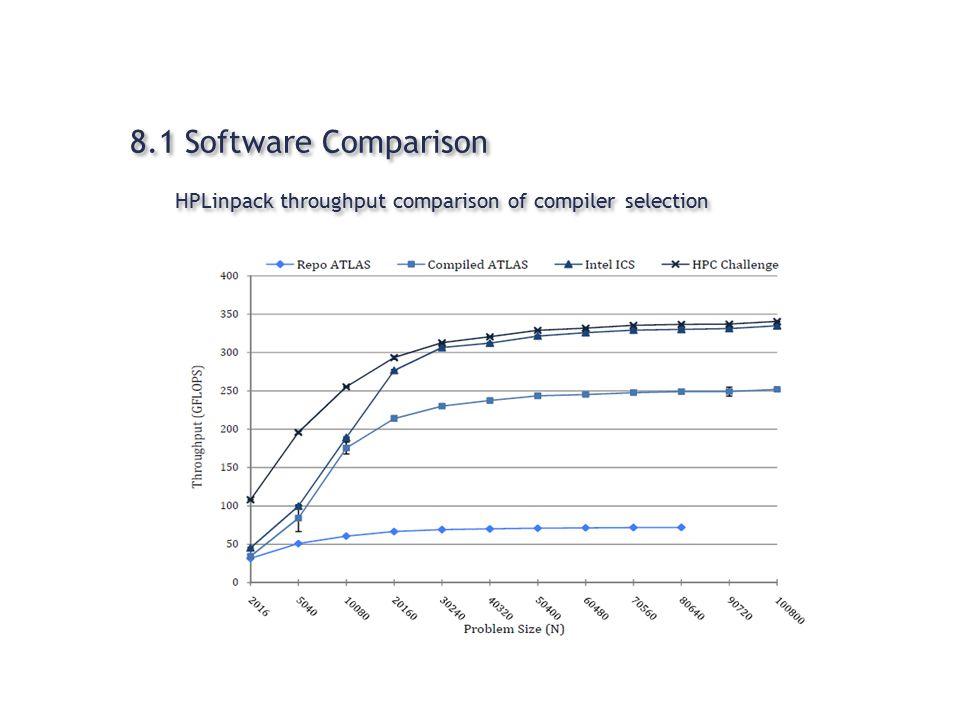 8.1 Software Comparison HPLinpack throughput comparison of compiler selection