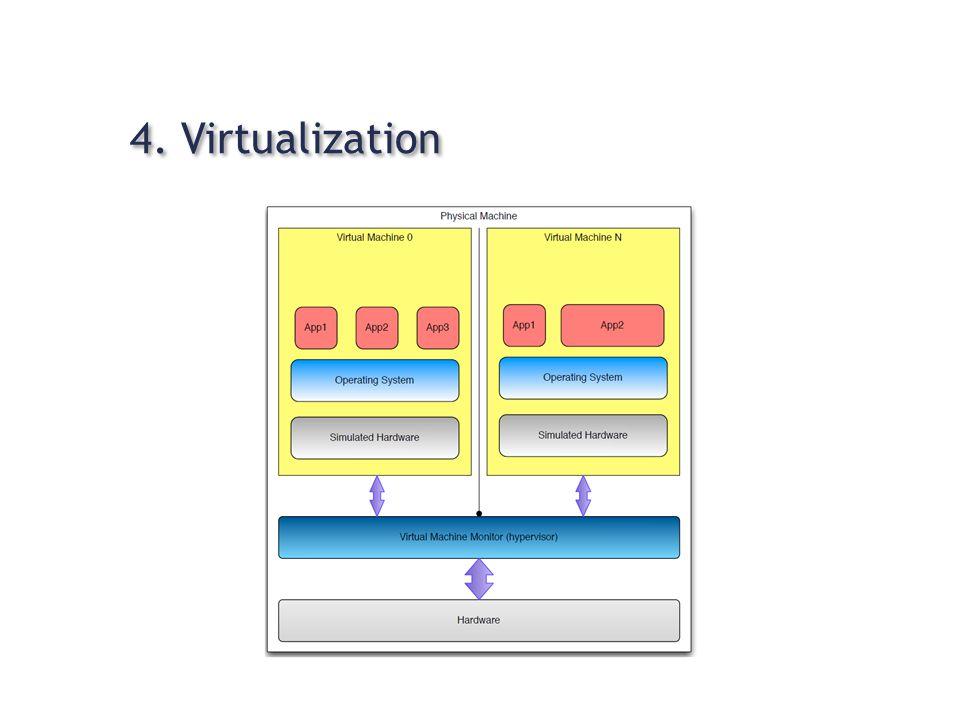4. Virtualization