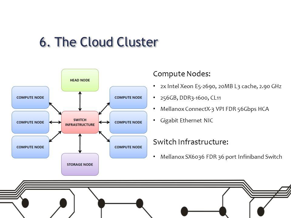 6. The Cloud Cluster Compute Nodes: 2x Intel Xeon E5-2690, 20MB L3 cache, 2.90 GHz 256GB, DDR3-1600, CL11 Mellanox ConnectX-3 VPI FDR 56Gbps HCA Gigab