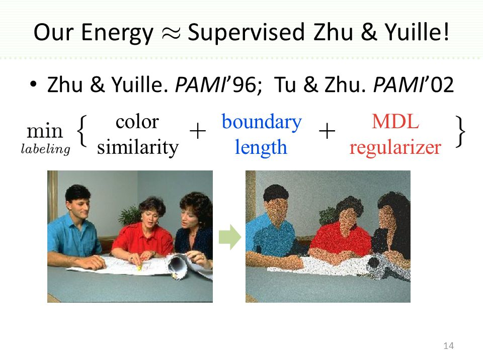 Our Energy ¼ Supervised Zhu & Yuille. Zhu & Yuille.