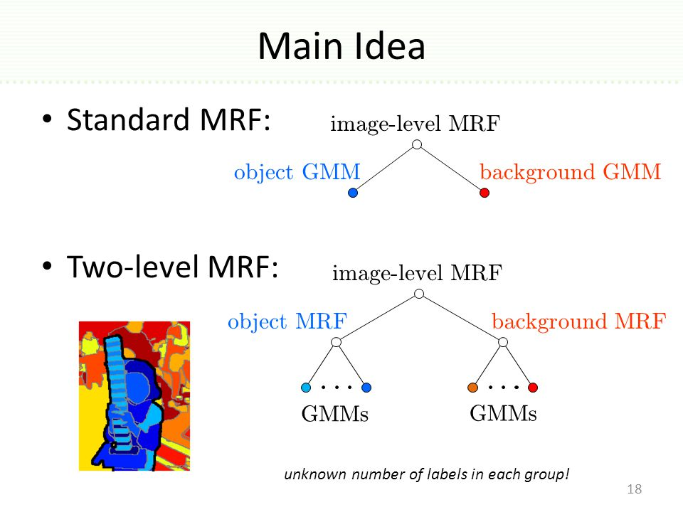 Main Idea Standard MRF: Two-level MRF: 18 object MRF GMMs background MRF image-level MRF object GMMbackground GMM image-level MRF unknown number of labels in each group!