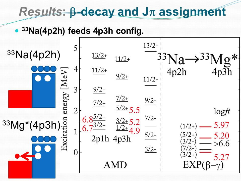 Results:  -decay and J  assignment 33 Na(4p2h) feeds 4p3h config. 33 Na(4p2h) 33 Mg*(4p3h)