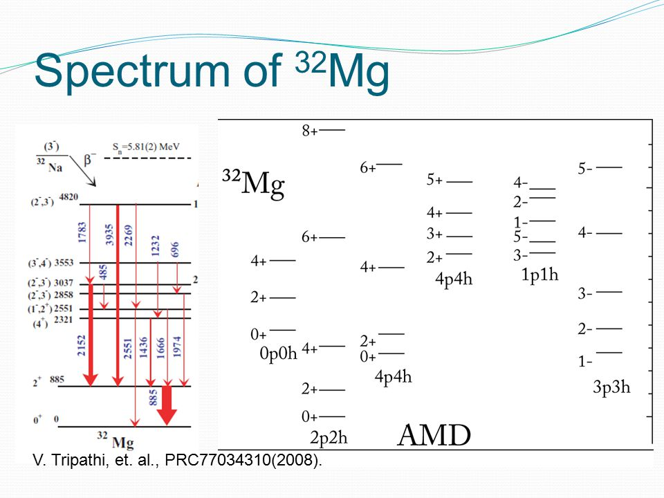 Spectrum of 32 Mg V. Tripathi, et. al., PRC77034310(2008).
