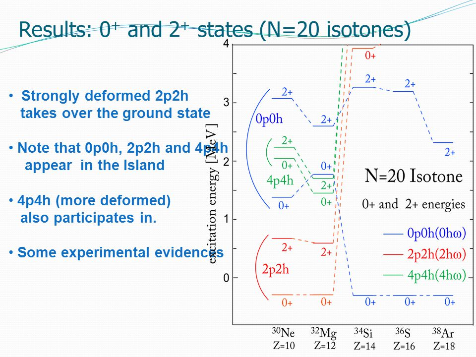 Results: 0 + and 2 + states (N=20 isotones) Strongly deformed 2p2h takes over the ground state Note that 0p0h, 2p2h and 4p4h appear in the Island 4p4h (more deformed) also participates in.