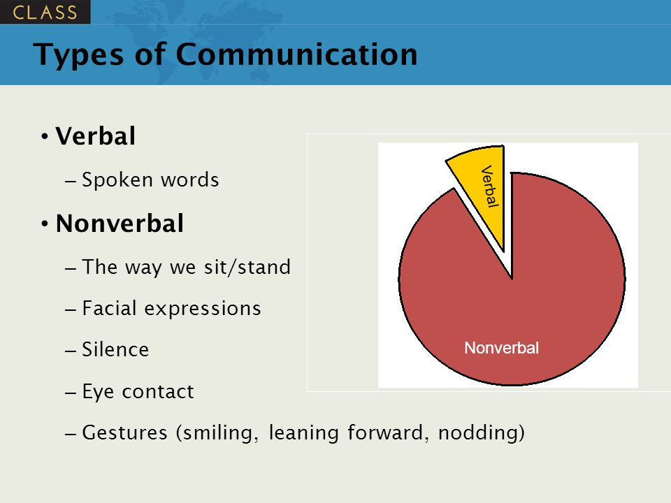 Nonverbal Verbal Types of Communication Verbal – Spoken words Nonverbal – The way we sit/stand – Facial expressions – Silence – Eye contact – Gestures