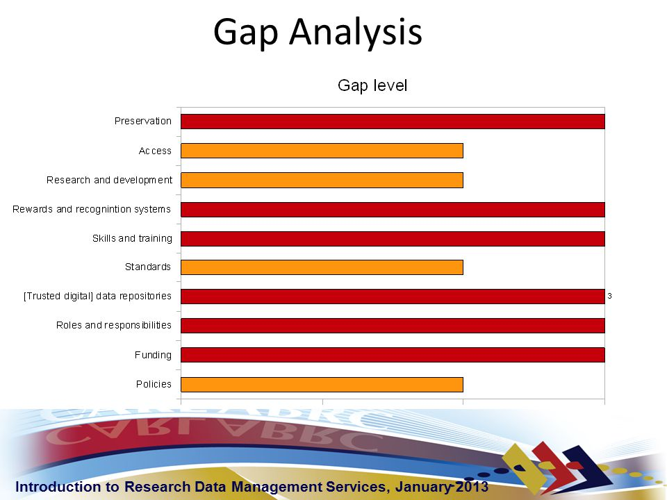 Introduction to Research Data Management Services, January 2013 Gap Analysis