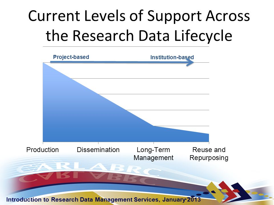 Introduction to Research Data Management Services, January 2013 Current Levels of Support Across the Research Data Lifecycle Project-based