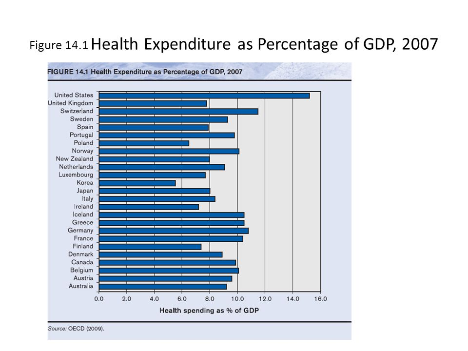 Figure 14.1 Health Expenditure as Percentage of GDP, 2007