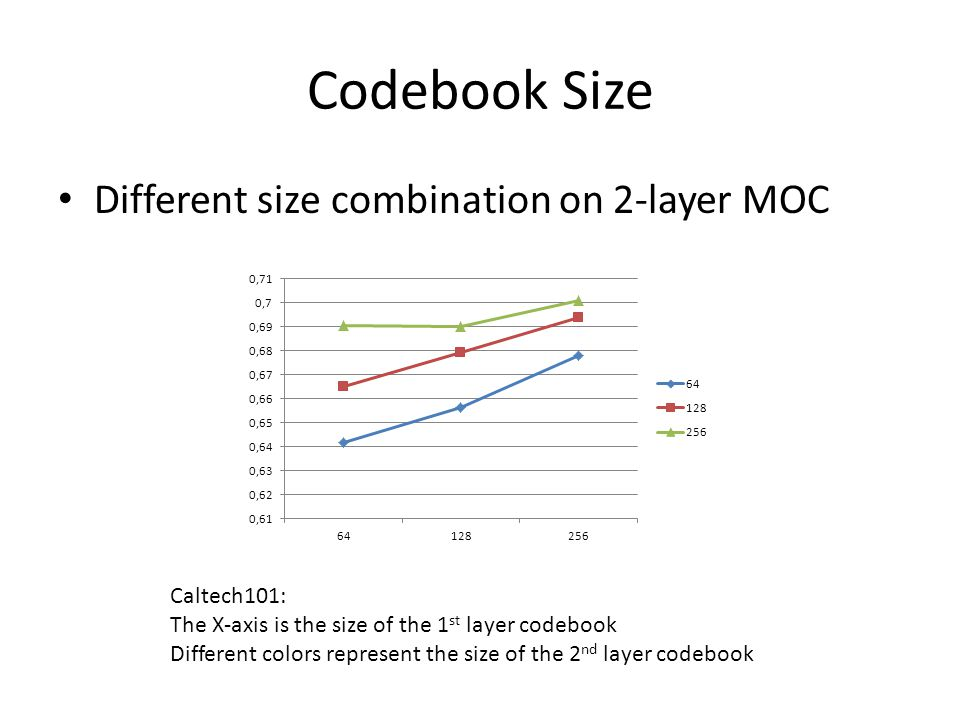 Codebook Size Different size combination on 2-layer MOC Caltech101: The X-axis is the size of the 1 st layer codebook Different colors represent the size of the 2 nd layer codebook