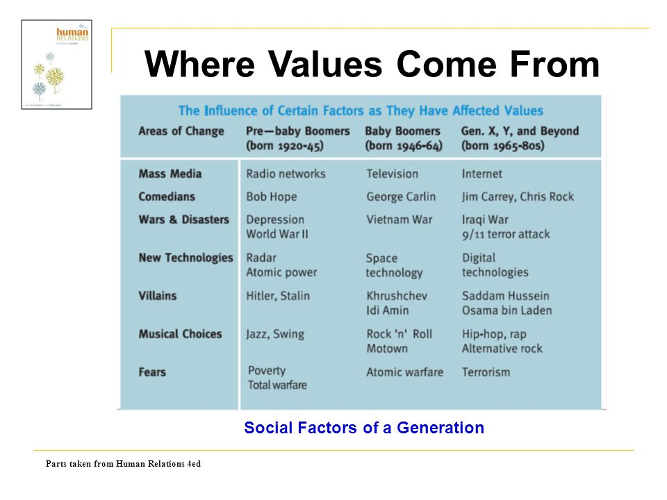 Parts taken from Human Relations 4ed Social Factors of a Generation Where Values Come From