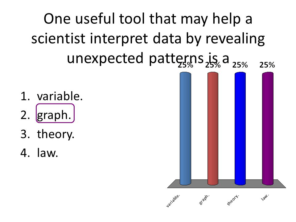 One useful tool that may help a scientist interpret data by revealing unexpected patterns is a 1.variable. 2.graph. 3.theory. 4.law.