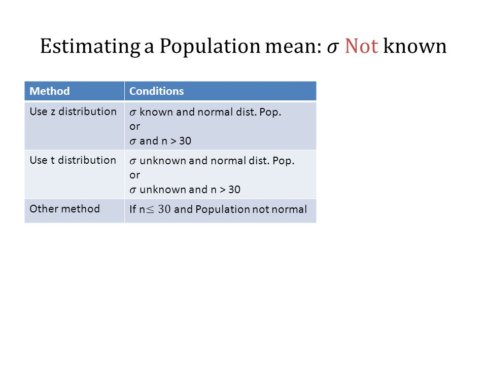 MethodConditions Use z distribution Use t distribution Other method
