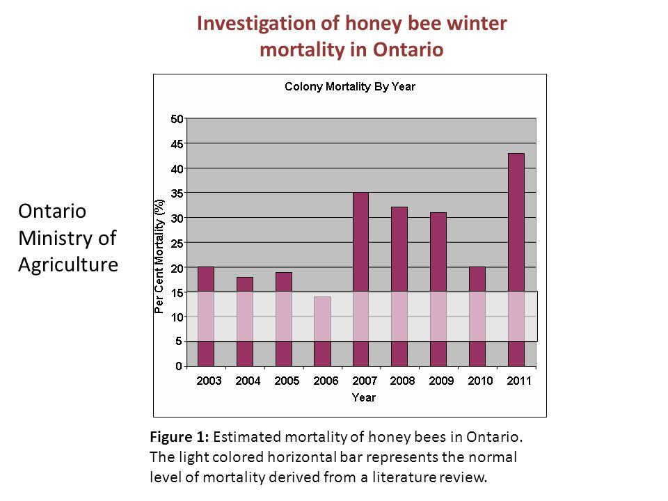 Figure 1: Estimated mortality of honey bees in Ontario. The light colored horizontal bar represents the normal level of mortality derived from a liter