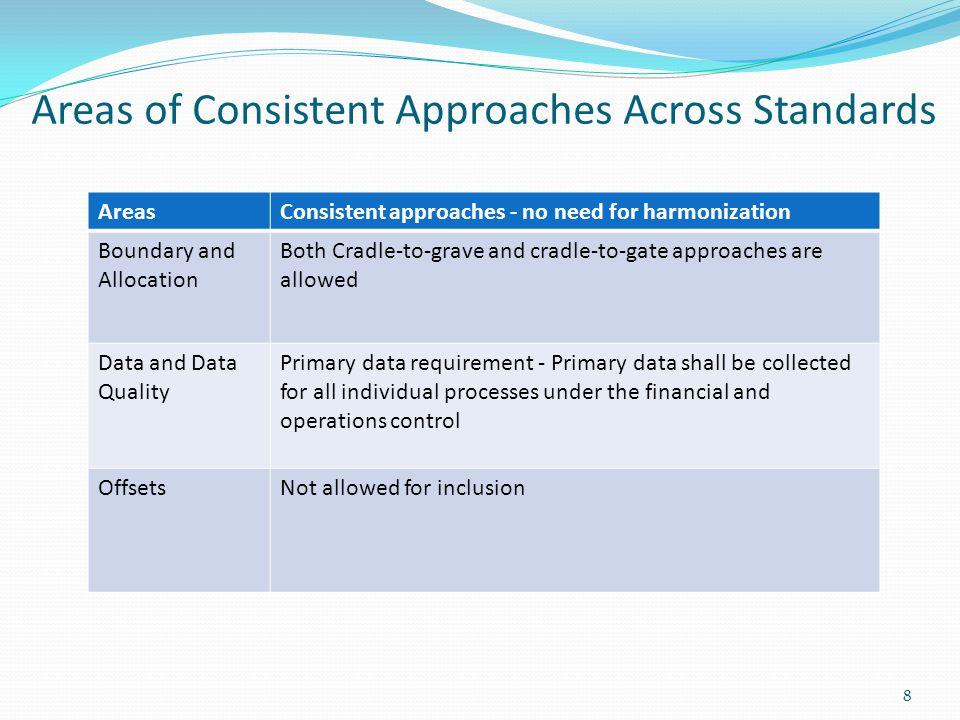 Differing Principles PrinciplePAS 2050 vs.Product Standard vs.