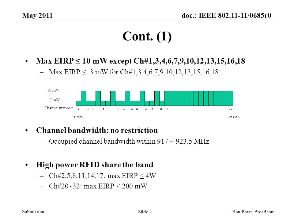 doc.: IEEE 802.11-11/0685r0 Submission Cont. (1) Max EIRP ≤ 10 mW except Ch#1,3,4,6,7,9,10,12,13,15,16,18 –Max EIRP ≤ 3 mW for Ch#1,3,4,6,7,9,10,12,13