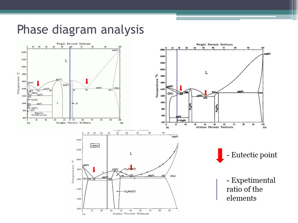 Phase diagram analysis - Eutectic point - Expetimental ratio of the elements