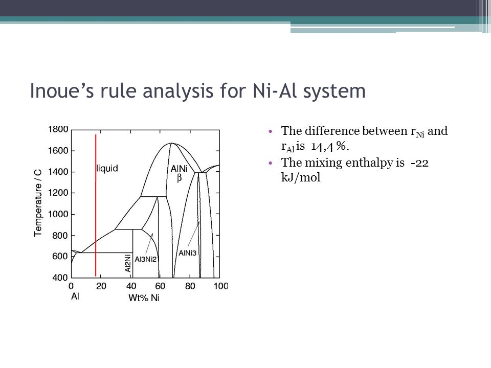 Inoue's rule analysis for Ni-Al system The difference between r Ni and r Al is 14,4 %.