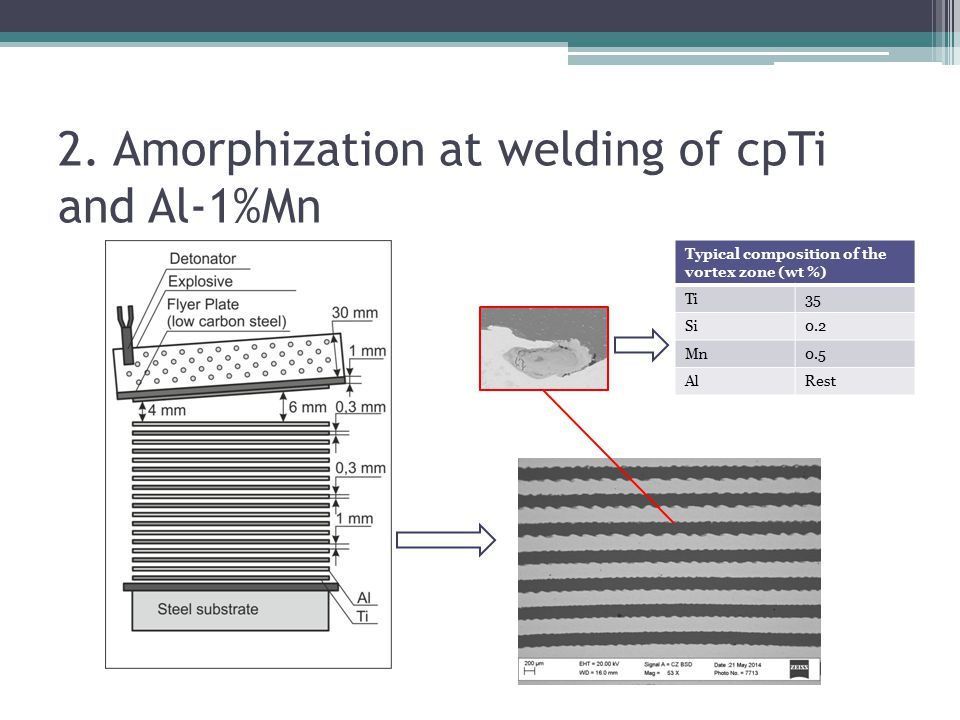 Reported data on quasicrystals or amorphous phase formation at explosive welding SystemAmorphous/quasicrystalsReference Ti-AlAmourphous This study Ni-AlQuasicrystals This study Nb-Stainless steelAmorphous +QC precipitaions This study Ti-Steel (0,09% C)Amorphous Chiba et al.