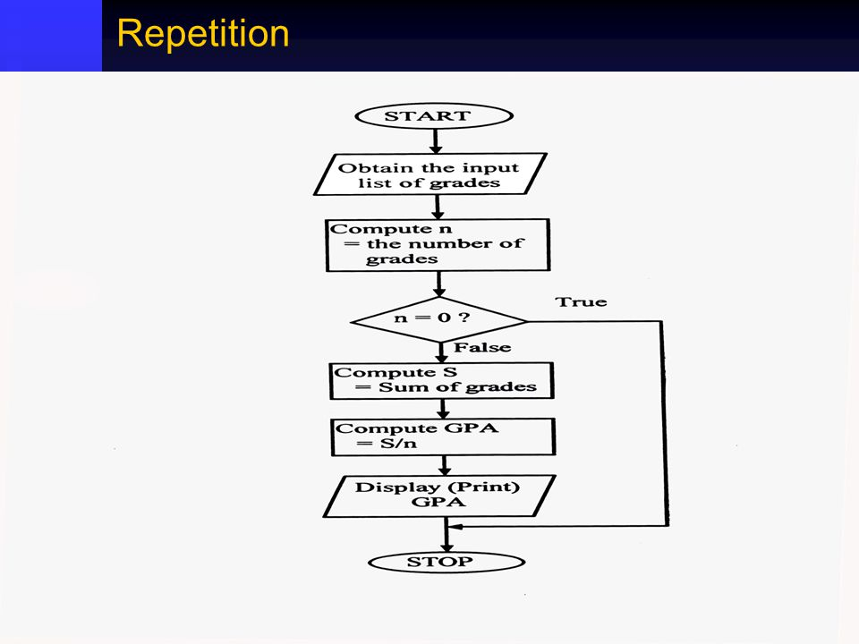 CSCI 106 - Introduction to Computers 29 Repetition
