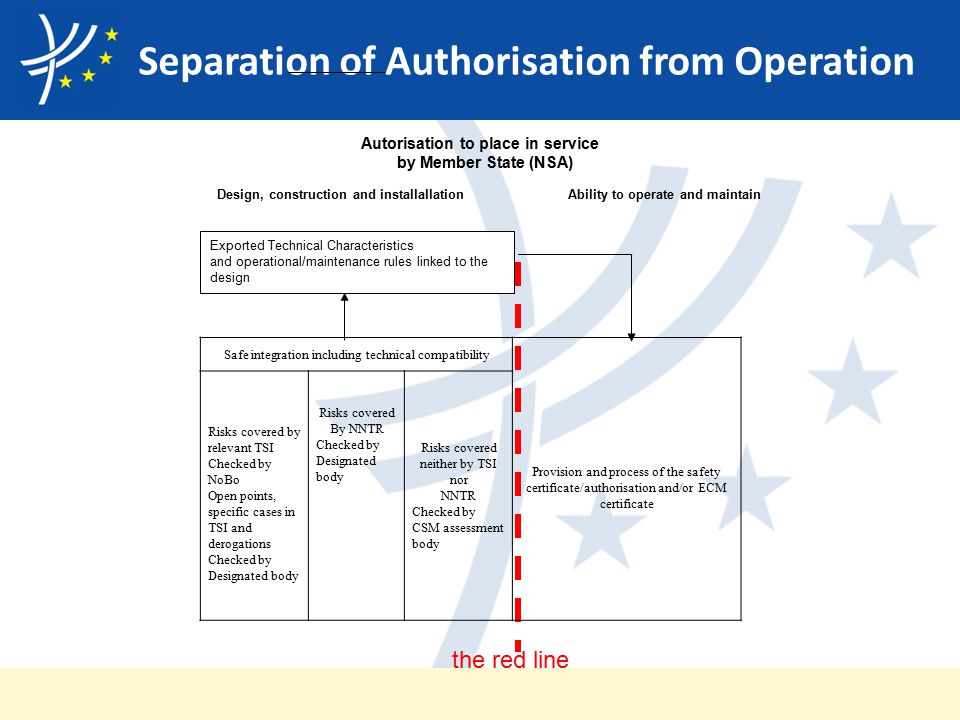 Separation of Authorisation from Operation the red line Safe integration including technical compatibility Provision and process of the safety certificate/authorisation and/or ECM certificate Risks covered by relevant TSI Checked by NoBo Open points, specific cases in TSI and derogations Checked by Designated body Risks covered By NNTR Checked by Designated body Risks covered neither by TSI nor NNTR Checked by CSM assessment body Exported Technical Characteristics and operational/maintenance rules linked to the design Autorisation to place in service by Member State (NSA) Design, construction and installallation Ability to operate and maintain