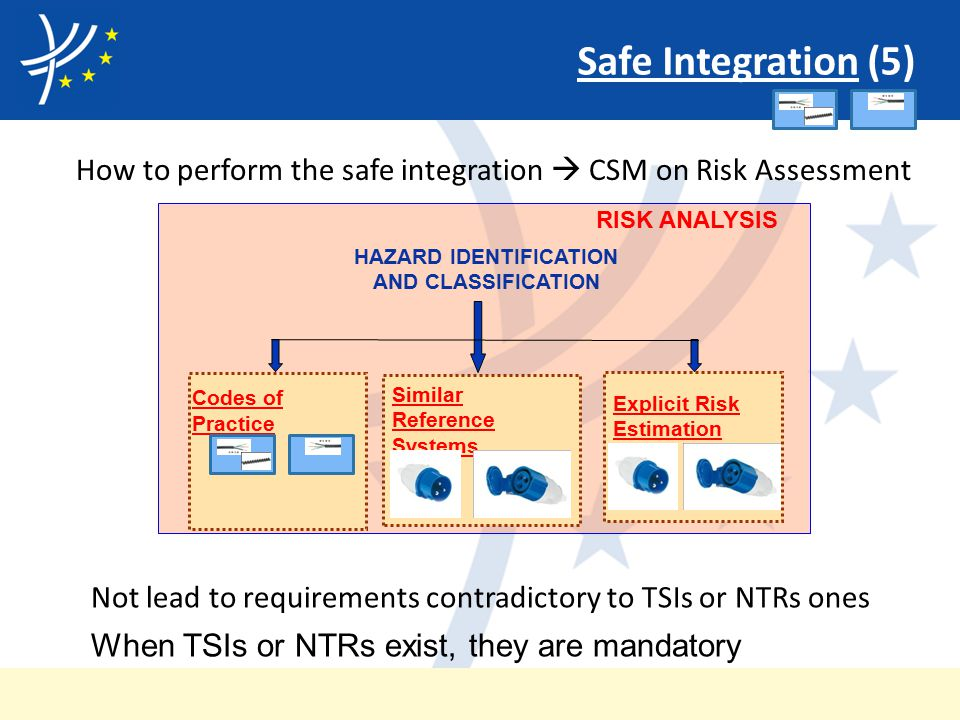Safe Integration (5) How to perform the safe integration  CSM on Risk Assessment Codes of Practice Similar Reference Systems Explicit Risk Estimation RISK ANALYSIS HAZARD IDENTIFICATION AND CLASSIFICATION Not lead to requirements contradictory to TSIs or NTRs ones When TSIs or NTRs exist, they are mandatory