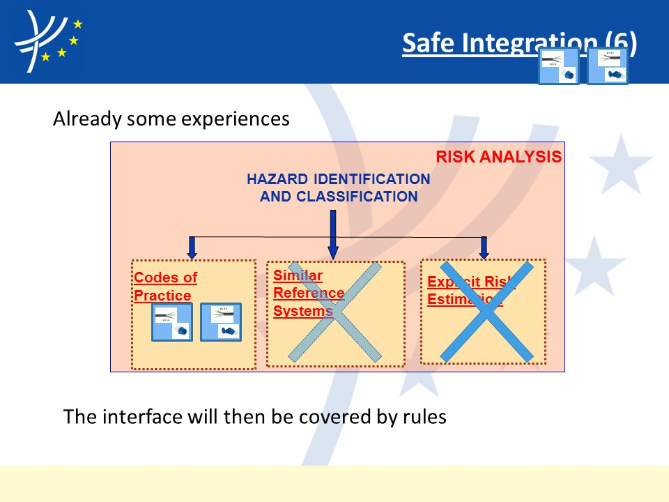 Safe Integration (6) Already some experiences Codes of Practice Similar Reference Systems Explicit Risk Estimation RISK ANALYSIS HAZARD IDENTIFICATION AND CLASSIFICATION The interface will then be covered by rules