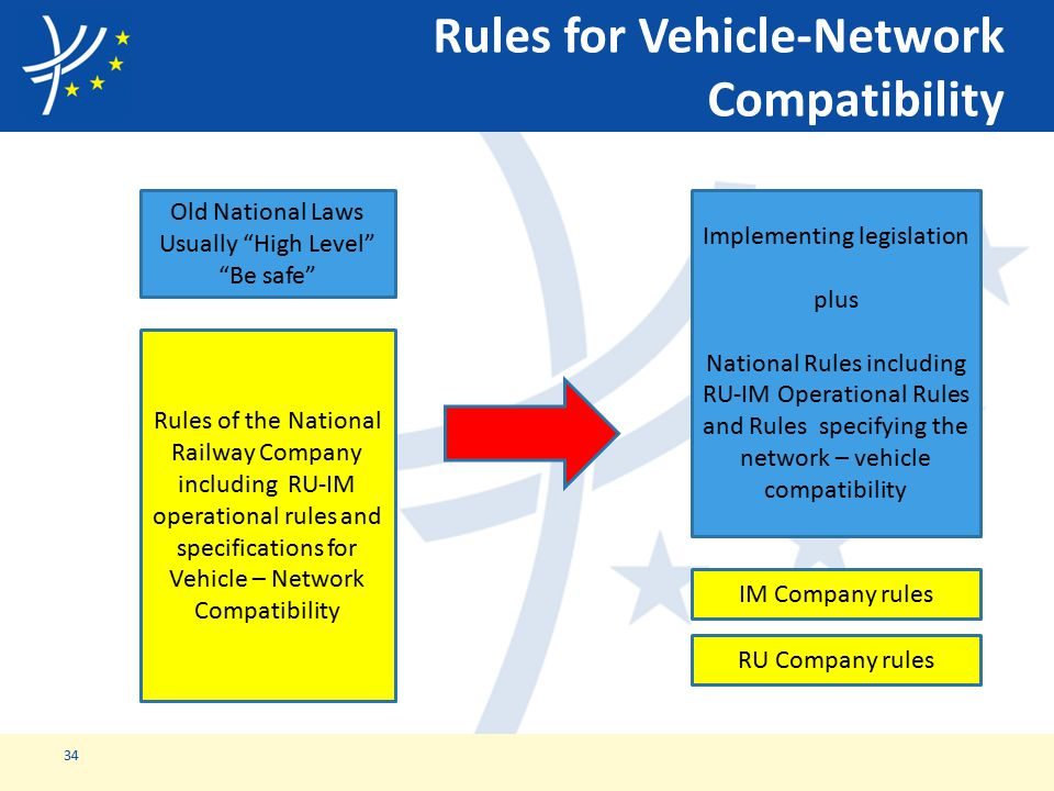 Rules for Vehicle-Network Compatibility 34 Old National Laws Usually High Level Be safe Rules of the National Railway Company including RU-IM operational rules and specifications for Vehicle – Network Compatibility Implementing legislation plus National Rules including RU-IM Operational Rules and Rules specifying the network – vehicle compatibility RU Company rules IM Company rules