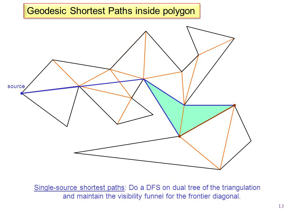 Geodesic Shortest Paths inside polygon Single-source shortest paths: Do a DFS on dual tree of the triangulation and maintain the visibility funnel for the frontier diagonal.
