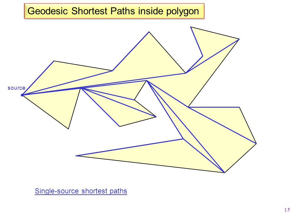 Geodesic Shortest Paths inside polygon Single-source shortest paths source 15