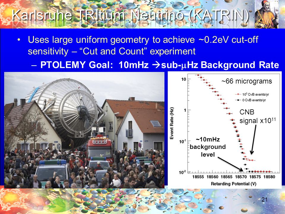 Uses large uniform geometry to achieve ~0.2eV cut-off sensitivity – Cut and Count experiment –PTOLEMY Goal: 10mHz  sub-  Hz Background Rate 21 ~10mHz background level CNB signal x10 11 ~66 micrograms