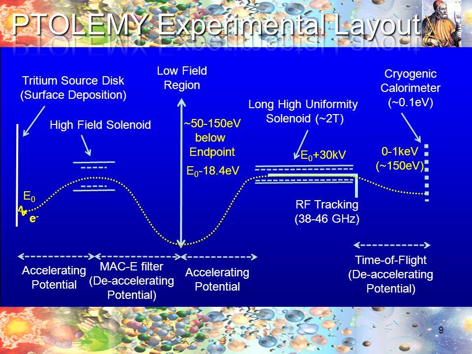 9 Tritium Source Disk (Surface Deposition) High Field Solenoid Long High Uniformity Solenoid (~2T) Accelerating Potential MAC-E filter (De-accelerating Potential) Accelerating Potential RF Tracking (38-46 GHz) Time-of-Flight (De-accelerating Potential) Cryogenic Calorimeter (~0.1eV) Low Field Region e-e- E 0 -18.4eV 0-1keV (~150eV) E0E0 E 0 +30kV ~50-150eV below Endpoint