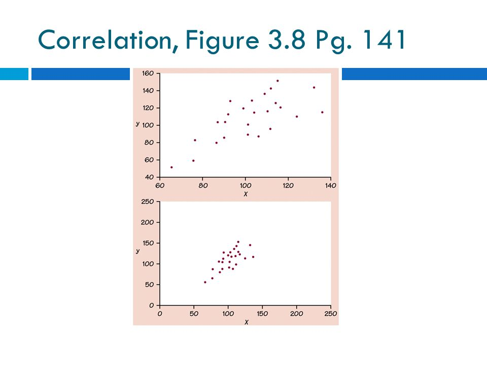 Correlation, Figure 3.8 Pg. 141