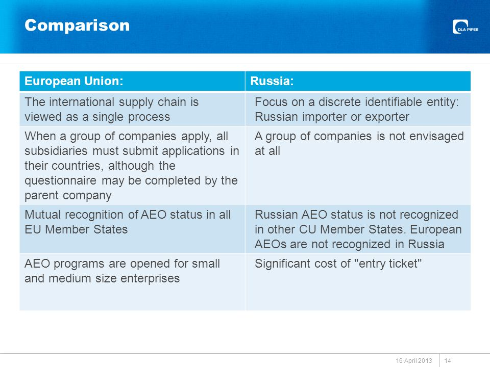 Comparison 16 April 2013 14 European Union:Russia: The international supply chain is viewed as a single process Focus on a discrete identifiable entity: Russian importer or exporter When a group of companies apply, all subsidiaries must submit applications in their countries, although the questionnaire may be completed by the parent company A group of companies is not envisaged at all Mutual recognition of AEO status in all EU Member States Russian AEO status is not recognized in other CU Member States.