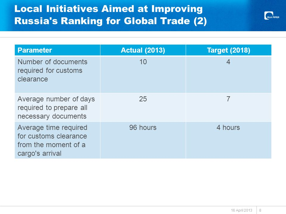 Local Initiatives Aimed at Improving Russia s Ranking for Global Trade (2) ParameterActual (2013)Target (2018) Number of documents required for customs clearance 104 Average number of days required to prepare all necessary documents 257 Average time required for customs clearance from the moment of a cargo s arrival 96 hours4 hours 16 April 2013 8