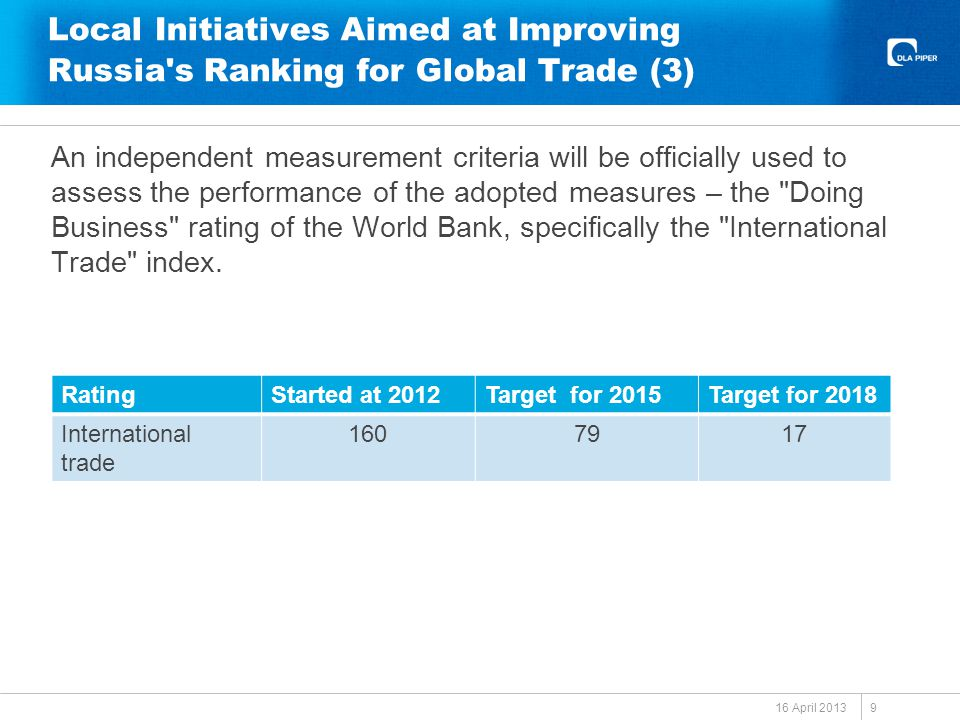 Local Initiatives Aimed at Improving Russia s Ranking for Global Trade (3) An independent measurement criteria will be officially used to assess the performance of the adopted measures – the Doing Business rating of the World Bank, specifically the International Trade index.