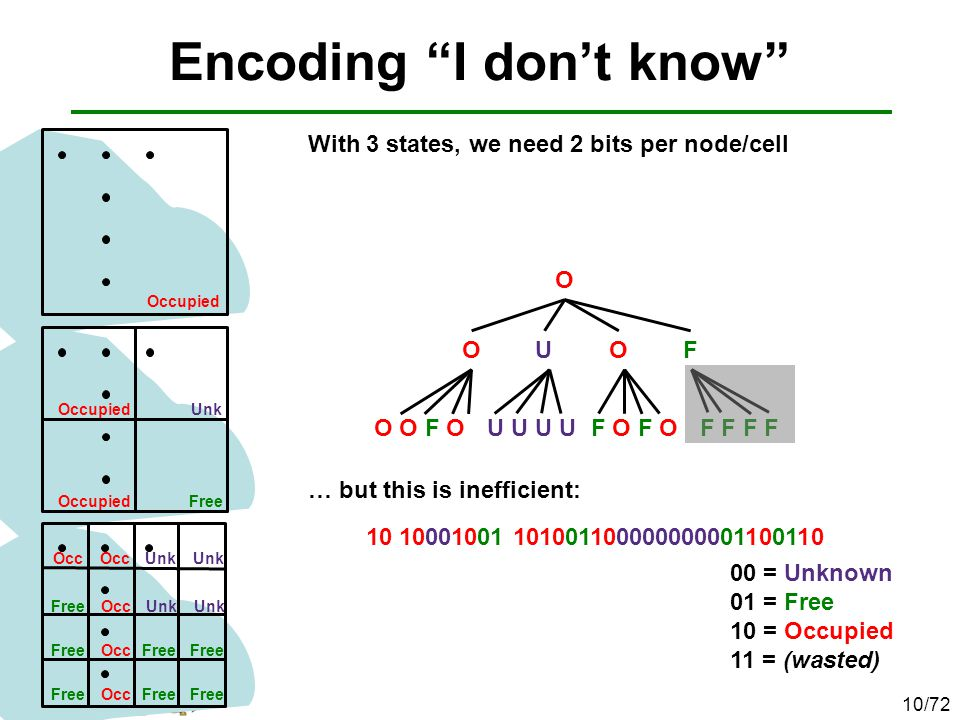 """Encoding """"I don't know"""" 10/72 With 3 states, we need 2 bits per node/cell … but this is inefficient: Occupied Unk Free Occupied Occ Unk FreeOccUnk Fre"""