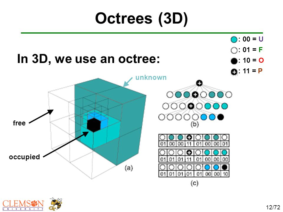 Octrees (3D) In 3D, we use an octree: 12/72 unknown occupied free : 00 = U : 01 = F : 10 = O : 11 = P