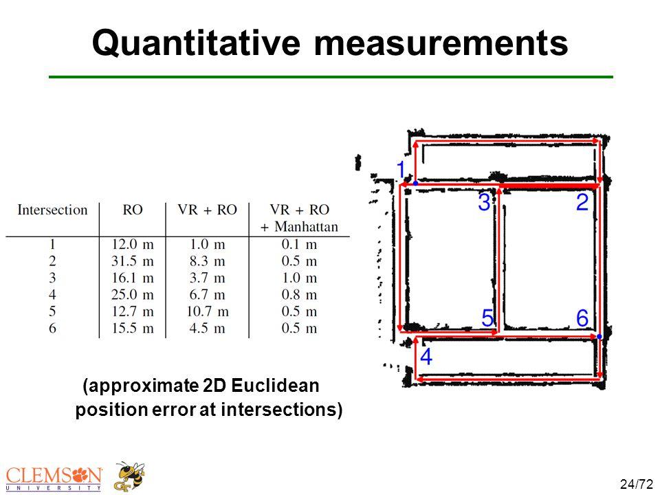 (approximate 2D Euclidean position error at intersections) Quantitative measurements 24/72