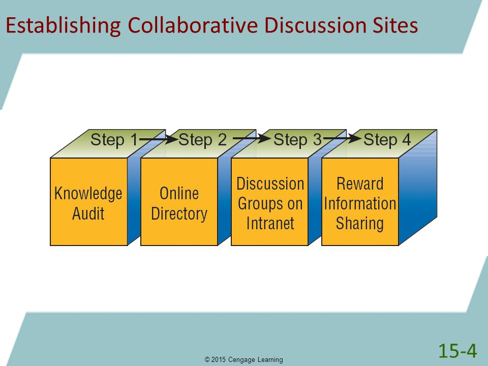 Establishing Collaborative Discussion Sites 15-4 © 2015 Cengage Learning