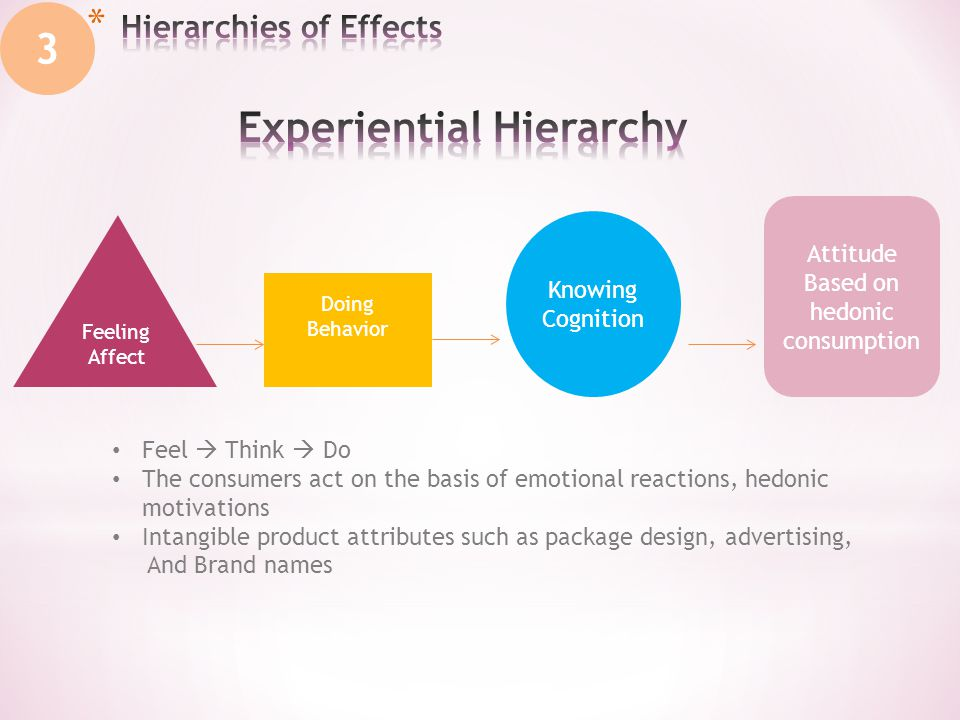 Knowing Cognition Feeling Affect Doing Behavior Attitude Based on hedonic consumption Feel  Think  Do The consumers act on the basis of emotional reactions, hedonic motivations Intangible product attributes such as package design, advertising, And Brand names 3