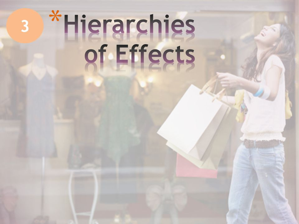 Hierarchies of Effects explain the relative impact of the three components Which comes first: Knowing, feeling, or doing.