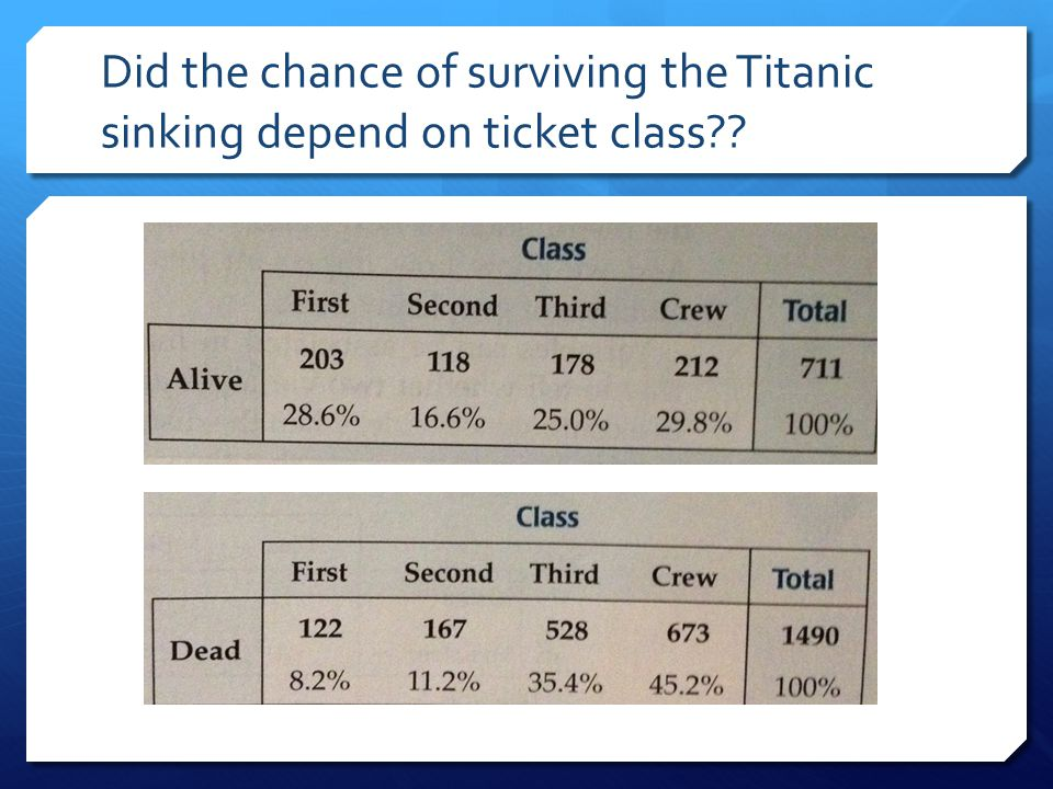 Did the chance of surviving the Titanic sinking depend on ticket class