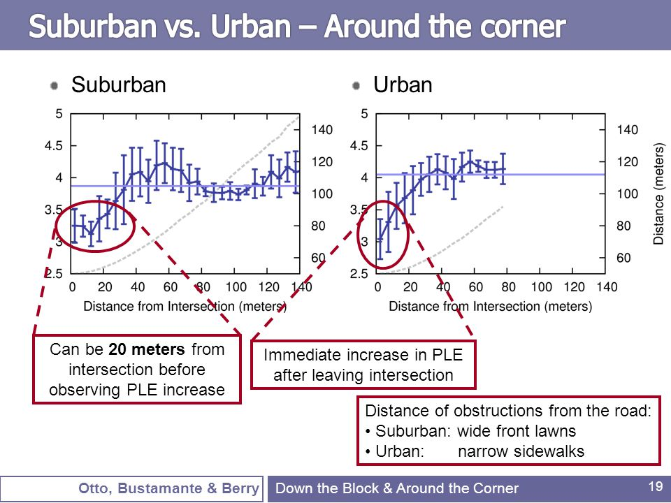 Otto, Bustamante & Berry 19 SuburbanUrban Down the Block & Around the Corner Can be 20 meters from intersection before observing PLE increase Distance of obstructions from the road: Suburban: wide front lawns Urban: narrow sidewalks Immediate increase in PLE after leaving intersection