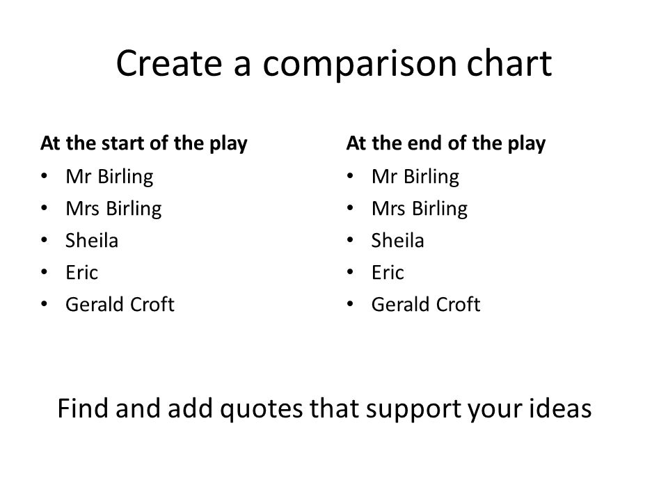 Create a comparison chart At the start of the play Mr Birling Mrs Birling Sheila Eric Gerald Croft At the end of the play Mr Birling Mrs Birling Sheila Eric Gerald Croft Find and add quotes that support your ideas