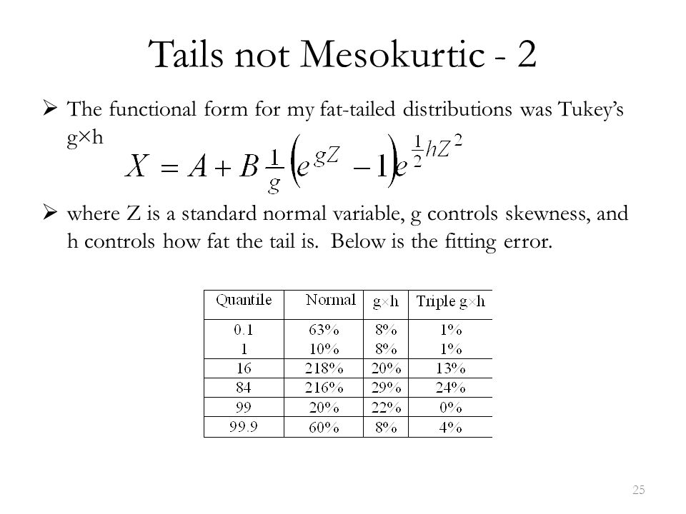Tails not Mesokurtic - 2  The functional form for my fat-tailed distributions was Tukey's g×h  where Z is a standard normal variable, g controls skewness, and h controls how fat the tail is.